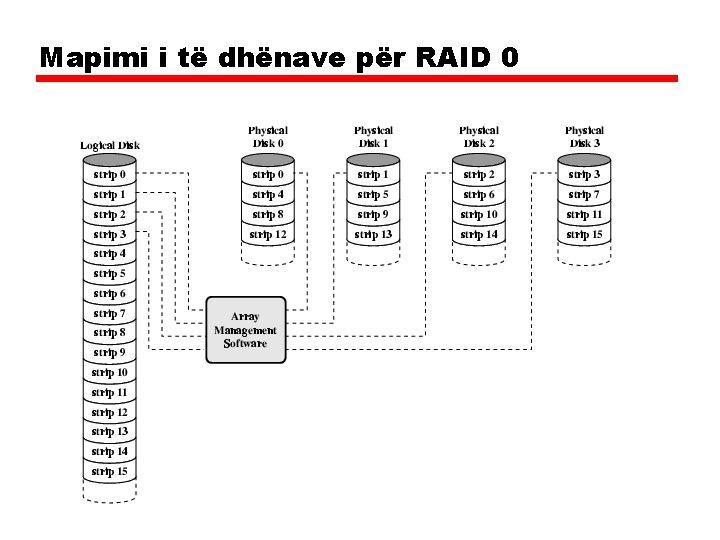 Mapimi i të dhënave për RAID 0