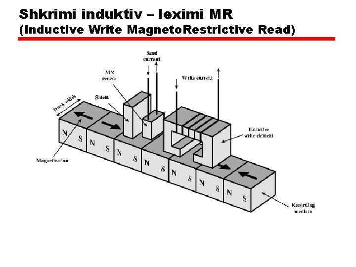 Shkrimi induktiv – leximi MR (Inductive Write Magneto. Restrictive Read)
