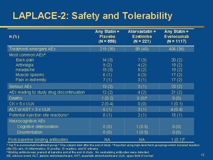 LAPLACE-2: Safety and Tolerability n (%) Treatment-emergent AEs Most common AEsa Back pain Arthralgia