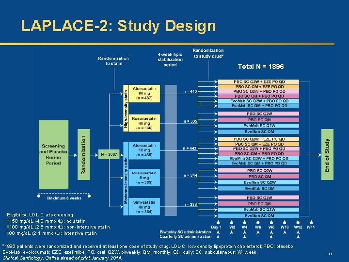 LAPLACE-2: Study Design Total N = 1896 Eligibility: LDL-C at screening ≥ 150 mg/d.