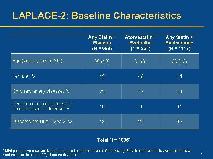 LAPLACE-2: Baseline Characteristics Any Statin + Placebo (N = 558) Atorvastatin + Ezetimibe (N