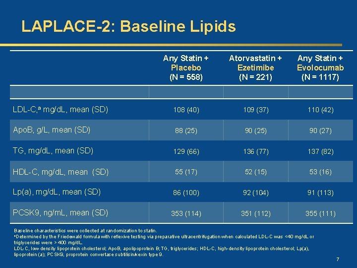 LAPLACE-2: Baseline Lipids Any Statin + Placebo (N = 558) Atorvastatin + Ezetimibe (N
