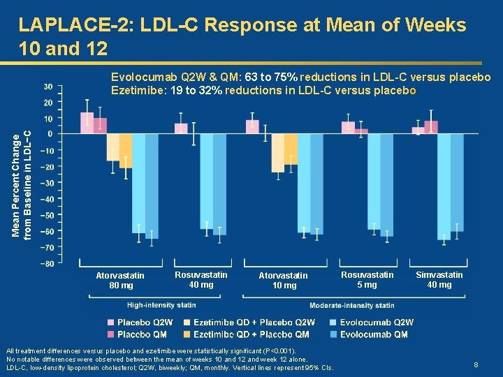LAPLACE-2: LDL-C Response at Mean of Weeks 10 and 12 Mean Percent Change from