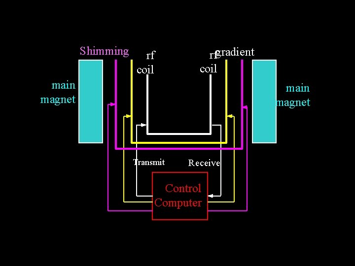 Shimming rf coil rfgradient coil main magnet Transmit Receive Control Computer