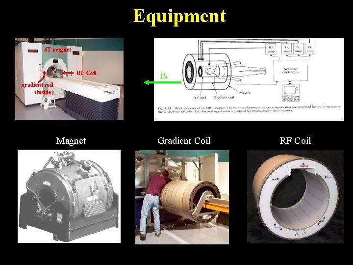Equipment 4 T magnet RF Coil B 0 gradient coil (inside) Magnet Gradient Coil
