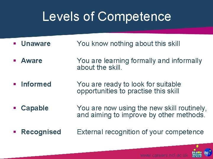 Levels of Competence § Unaware You know nothing about this skill § Aware You