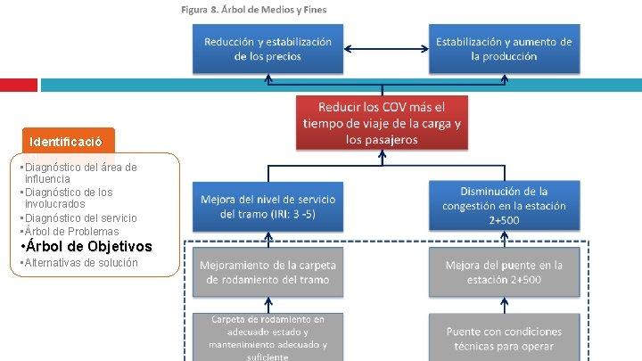 Identificació n • Diagnóstico del área de influencia • Diagnóstico de los involucrados •
