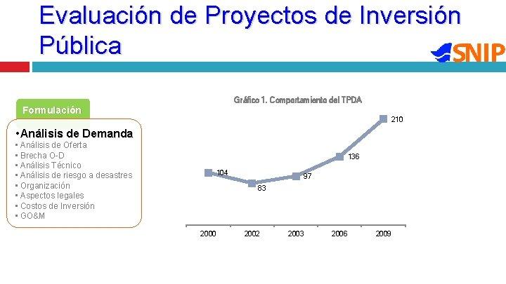 Evaluación de Proyectos de Inversión Pública Gráfico 1. Comportamiento del TPDA Formulación 210 •