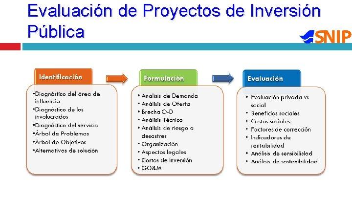 Evaluación de Proyectos de Inversión Pública