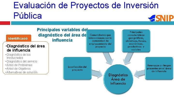 Evaluación de Proyectos de Inversión Pública Identificació n Principales variables del diagnóstico del área