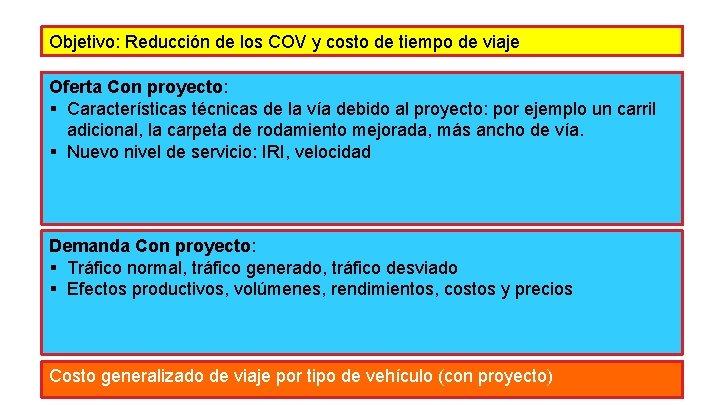 Objetivo: Reducción de los COV y costo de tiempo de viaje Oferta Con proyecto: