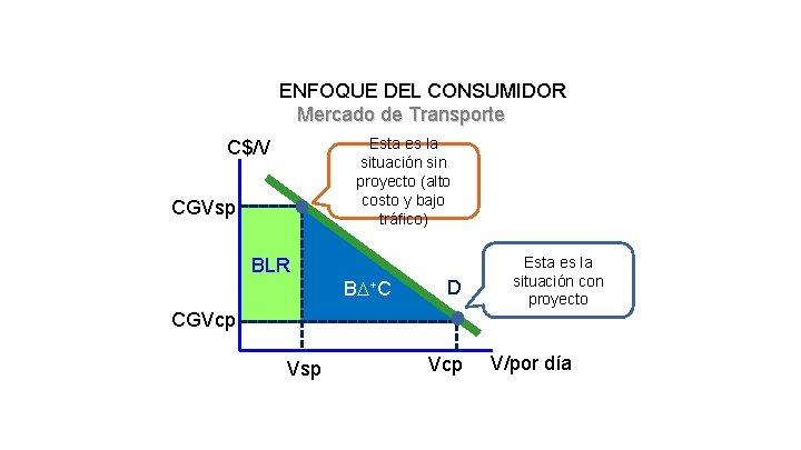 ENFOQUE DEL CONSUMIDOR Mercado de Transporte Esta es la situación sin proyecto (alto costo