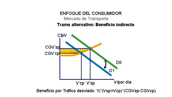 ENFOQUE DEL CONSUMIDOR Mercado de Transporte Tramo alternativo: Beneficio indirecto C$/V CGV'sp CGV'cp D