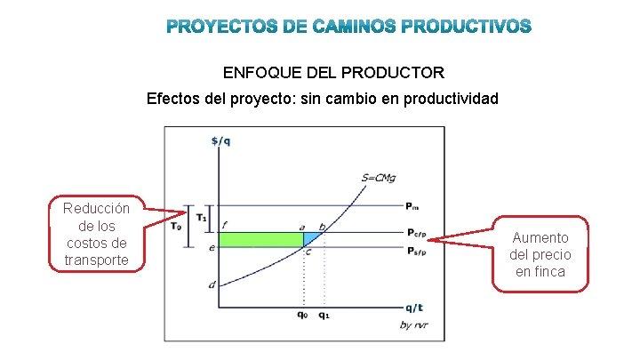 ENFOQUE DEL PRODUCTOR Efectos del proyecto: sin cambio en productividad Reducción de los costos