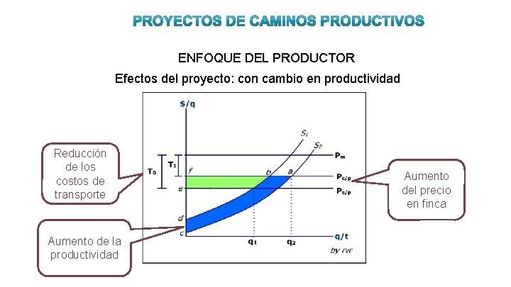 ENFOQUE DEL PRODUCTOR Efectos del proyecto: con cambio en productividad Reducción de los costos