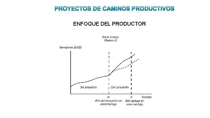 ENFOQUE DEL PRODUCTOR