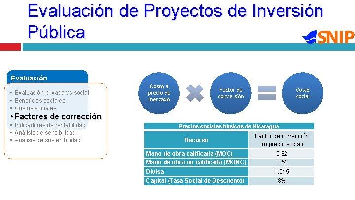 Evaluación de Proyectos de Inversión Pública Evaluación • Evaluación privada vs social • Beneficios