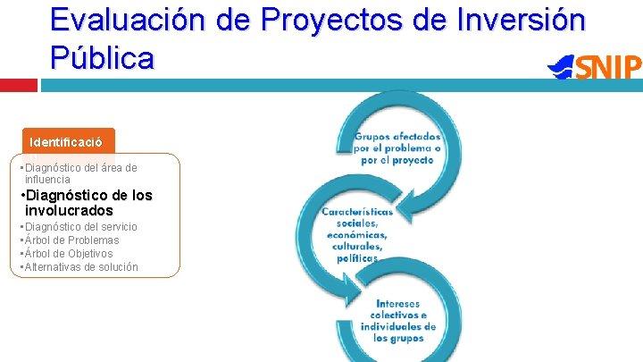 Evaluación de Proyectos de Inversión Pública Identificació n • Diagnóstico del área de influencia
