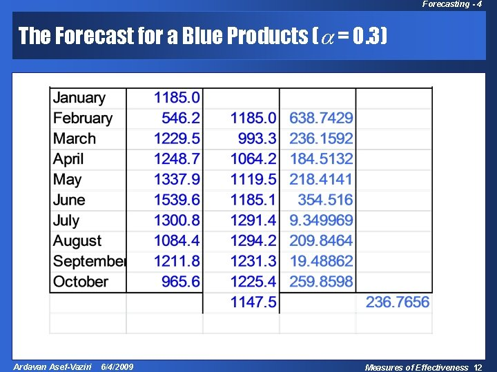 Forecasting - 4 The Forecast for a Blue Products ( = 0. 3) Ardavan