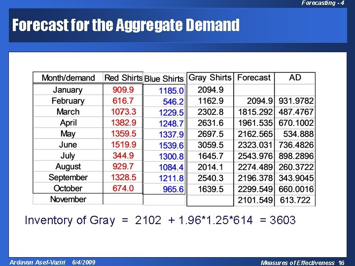 Forecasting - 4 Forecast for the Aggregate Demand Inventory of Gray = 2102 +