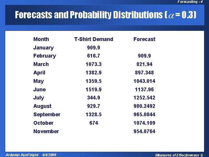 Forecasting - 4 Forecasts and Probability Distributions ( = 0. 3) Month T-Shirt Demand