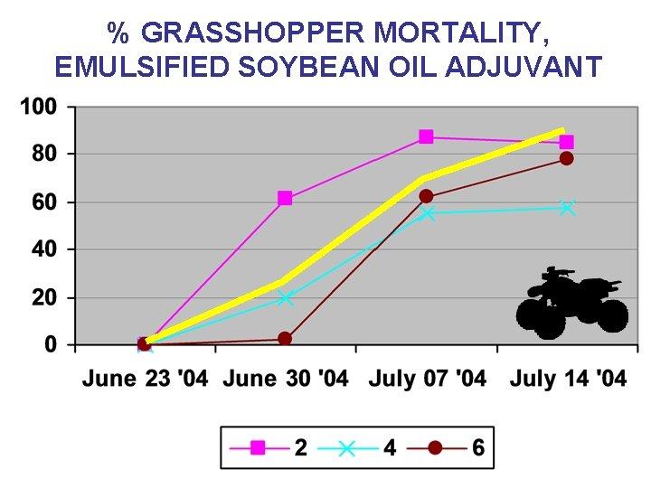 % GRASSHOPPER MORTALITY, EMULSIFIED SOYBEAN OIL ADJUVANT
