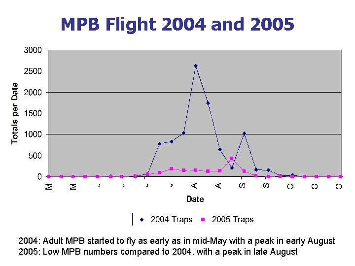 MPB Flight 2004 and 2005 2004: Adult MPB started to fly as early as