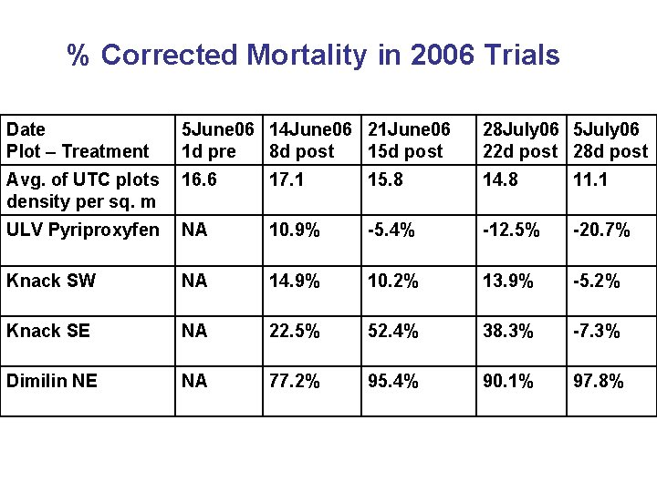 % Corrected Mortality in 2006 Trials Date Plot – Treatment 5 June 06 14