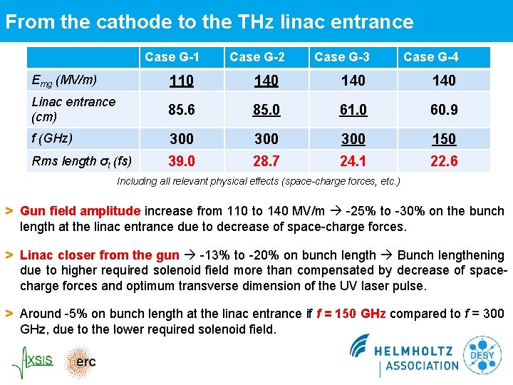 From the cathode to the THz linac entrance Case G-1 Case G-2 Case G-3