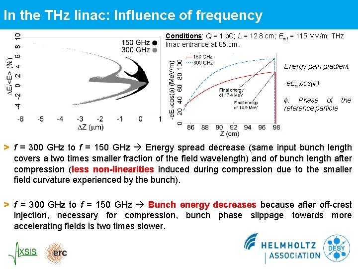 In the THz linac: Influence of frequency Conditions: Q = 1 p. C; L
