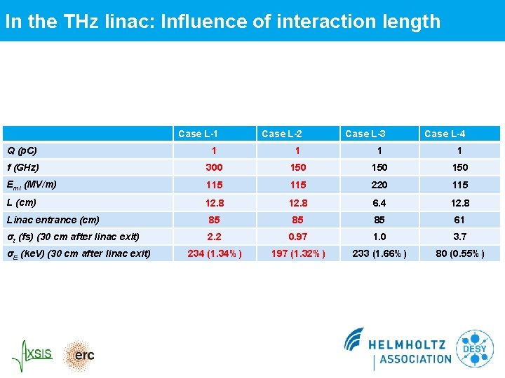 In the THz linac: Influence of interaction length Case L-1 Case L-2 Q (p.