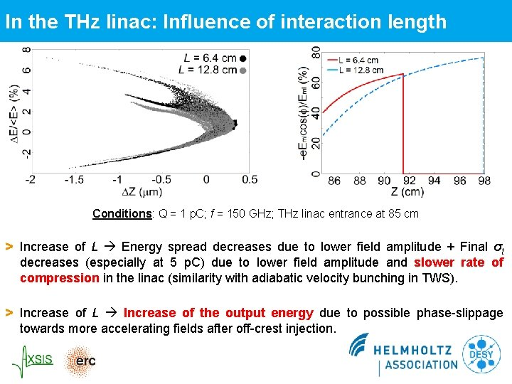 In the THz linac: Influence of interaction length Conditions: Q = 1 p. C;
