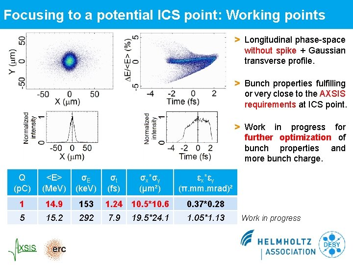 Focusing to a potential ICS point: Working points > Longitudinal phase-space without spike +