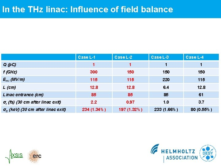 In the THz linac: Influence of field balance Case L-1 Case L-2 Q (p.