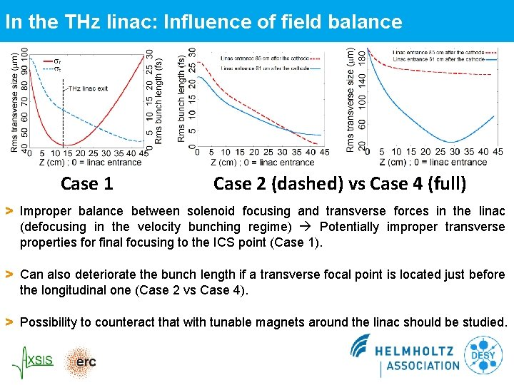 In the THz linac: Influence of field balance Case 1 Case 2 (dashed) vs
