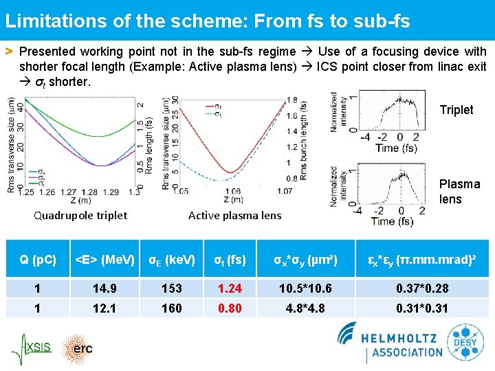 Limitations of the scheme: From fs to sub-fs > Presented working point not in