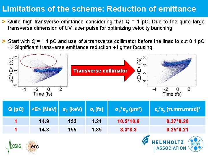 Limitations of the scheme: Reduction of emittance > Quite high transverse emittance considering that