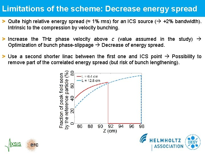 Limitations of the scheme: Decrease energy spread > Quite high relative energy spread (≈