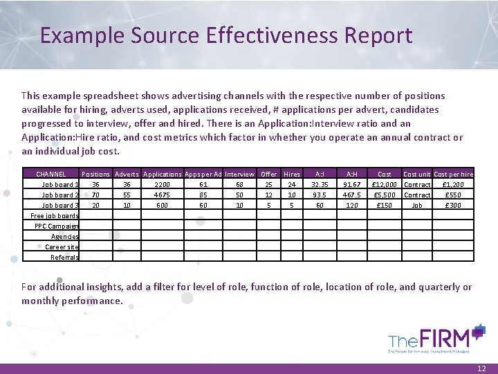 Example Source Effectiveness Report This example spreadsheet shows advertising channels with the respective number