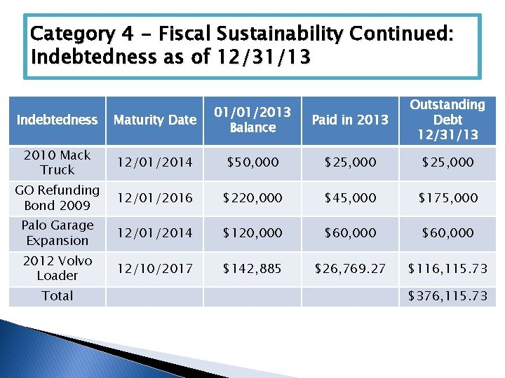 Category 4 - Fiscal Sustainability Continued: Indebtedness as of 12/31/13 Paid in 2013 Outstanding