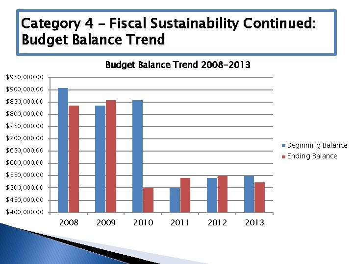 Category 4 – Fiscal Sustainability Continued: Budget Balance Trend 2008 -2013 $950, 000. 00