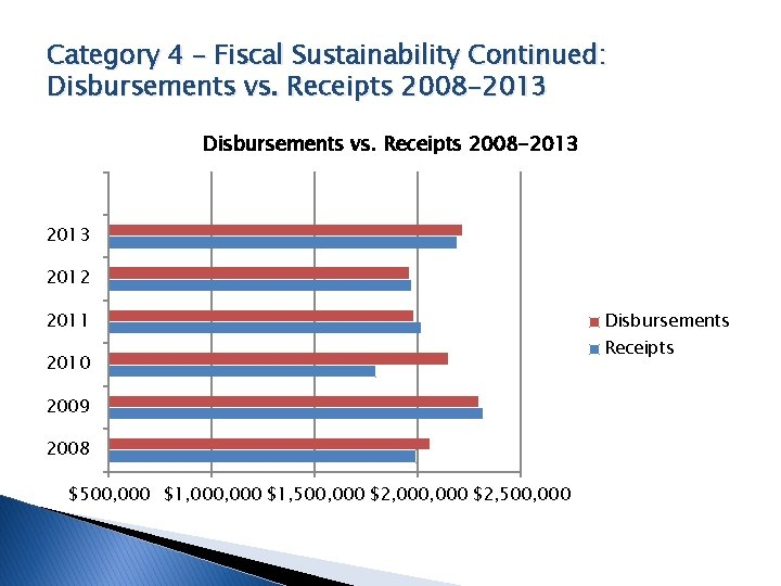 Category 4 – Fiscal Sustainability Continued: Disbursements vs. Receipts 2008 -2013 2012 2011 2010