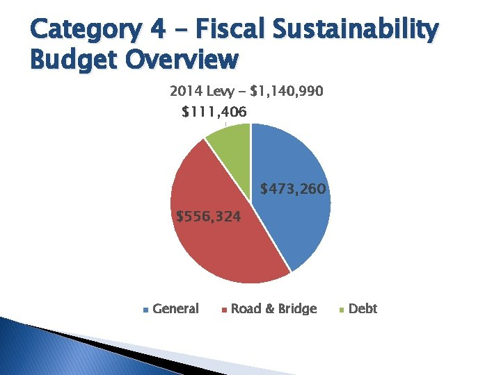 Category 4 – Fiscal Sustainability Budget Overview 2014 Levy - $1, 140, 990 $111,