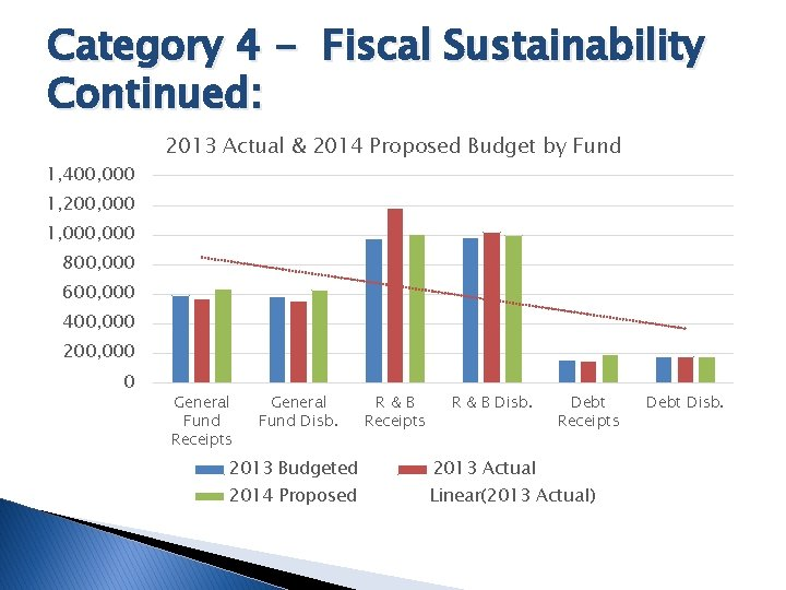 Category 4 - Fiscal Sustainability Continued: 1, 400, 000 2013 Actual & 2014 Proposed