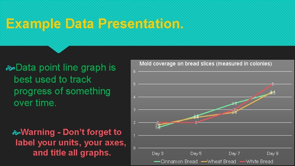 Example Data Presentation. Data point line graph is best used to track progress of