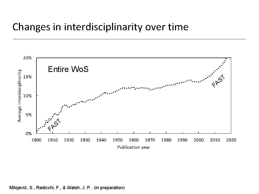 Changes in interdisciplinarity over time Entire Wo. S T S A F Milojević, S.