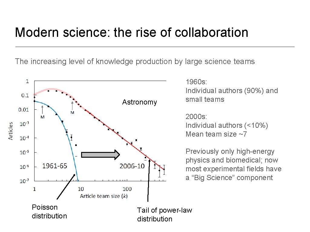 Modern science: the rise of collaboration The increasing level of knowledge production by large