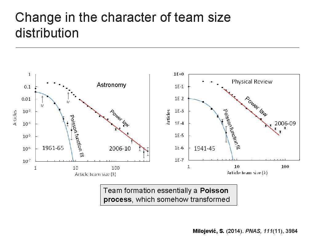 Change in the character of team size distribution Astronomy Team formation essentially a Poisson