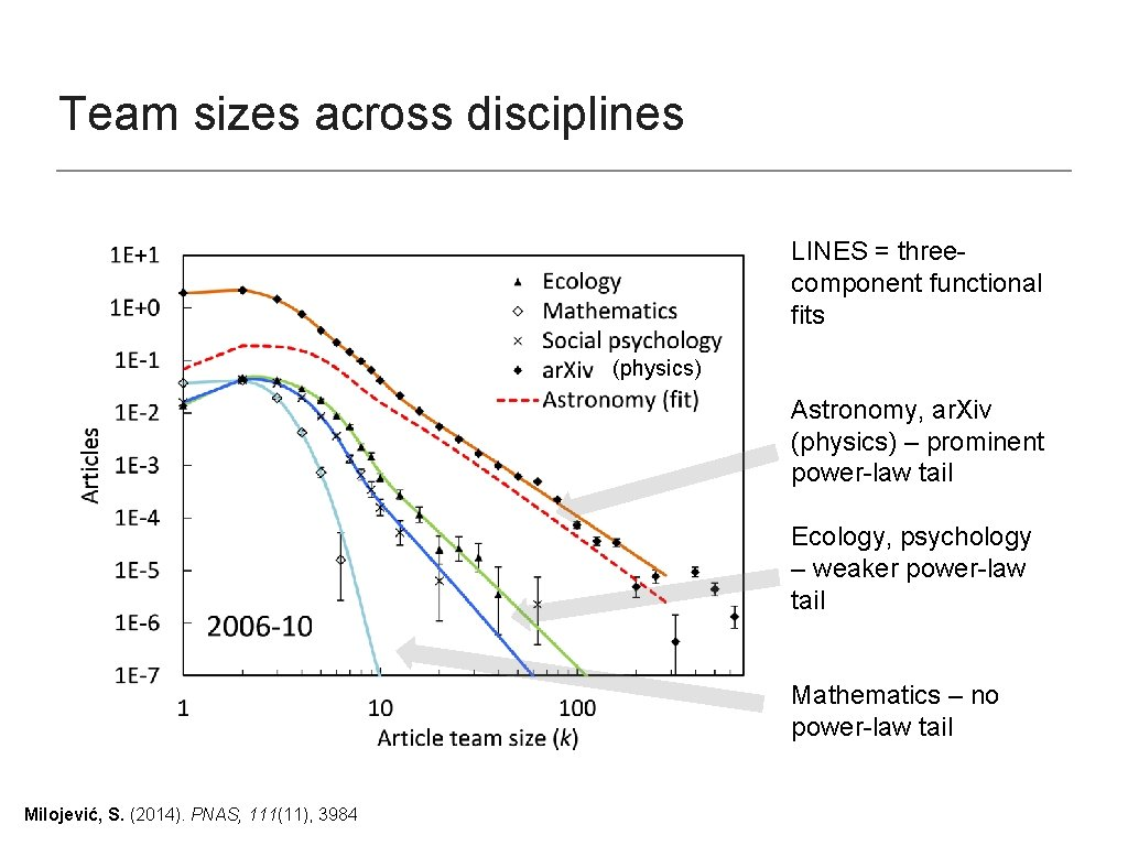 Team sizes across disciplines LINES = threecomponent functional fits (physics) Astronomy, ar. Xiv (physics)