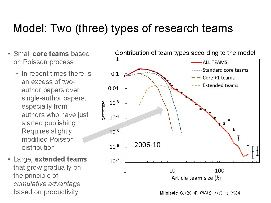 Model: Two (three) types of research teams • Small core teams based on Poisson